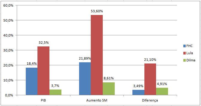 Gráfico comparativo do crescimento do Salário Mínimo em relação