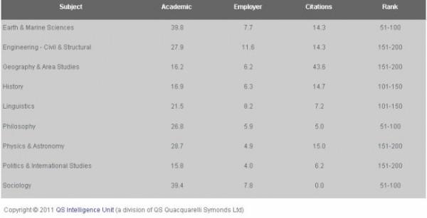 Ranking melhores cursos TopUniversities