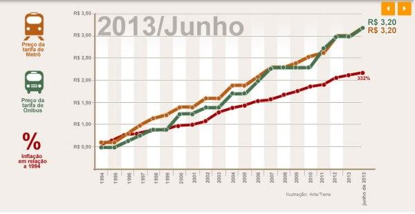 Evolução no aumento da tarifa de ônibus 1994-2013