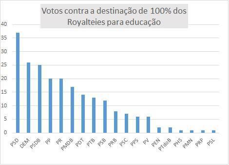 Votos contra royalties