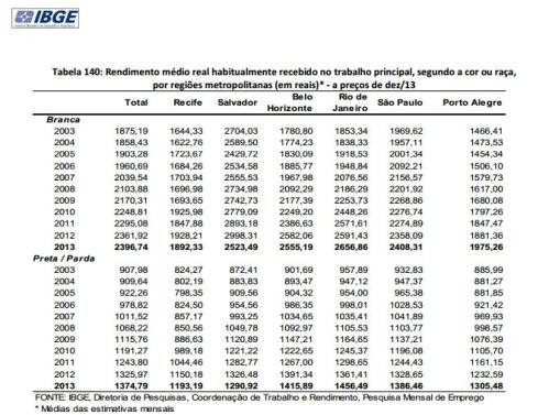 Tabela IBGE PME2013_rendimento medio negros e brancos