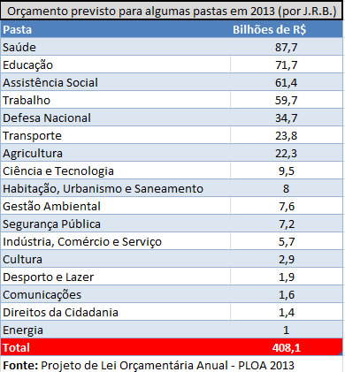 Orçamento Brasil 2013
