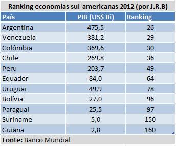 Ranking economias sulamericanas