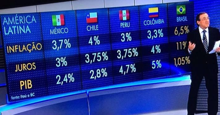GloboNews_Inflação_Juros_PIB