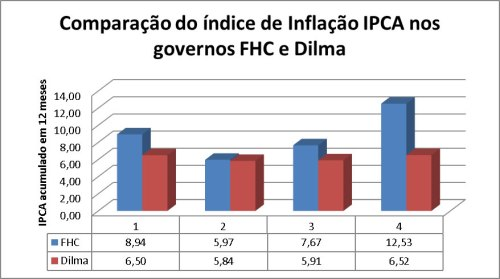IPCA_FHC x Dilma