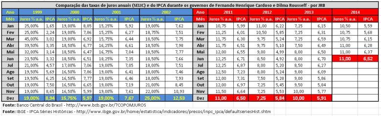 SELIC e IPCA_FHC x Dilma