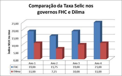 SELIC_FHC x Dilma