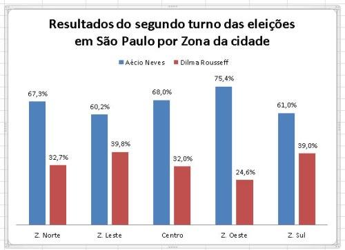 SegundoTurno_Grafico_Sao Paulo