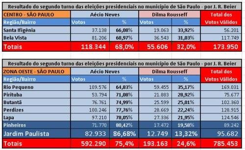 Fonte: TSE e Folha de S. Paulo.