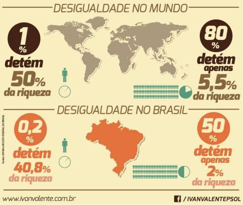 desigualdade no mundo e no brasil
