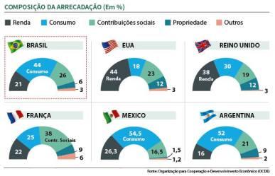 OCDE_composição da arrecadação tributaria no mundo