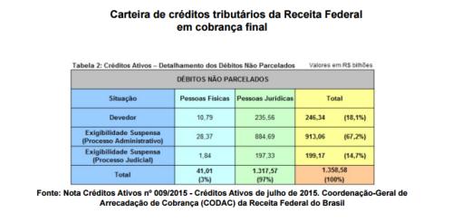 Divida Fiscal com a União_Cobrança Final