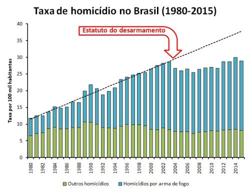Taxa de homicídios no Brasil 1985-2015